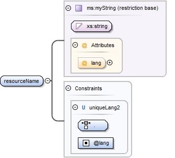 Schema documentation for ELRC-SHARE-BaseTypes xsd
